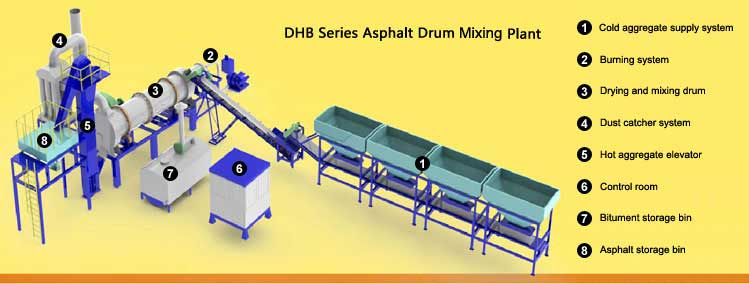 [Image: asphalt-drum-mix-plant-dhb.jpg]